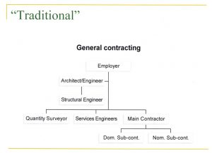 Here at Greenway Associates we believe in identifying your needs first then determine whom should be in the team.  The attached diagrams and following paragraphs are a summary of the two types common to our industry, and should give a flavour of what is available.  Note the client is referred to as the employer.  Most design / construction projects in the UK follow this route as it has been in existence since the 19th century; and involve a main contactor building what designers have specified.  Plans are drawn up as a result of the client first contacting the designer to detail and specify what is to be constructed.  It then requires a builder to interpret the instructions in order to price what has been detailed and specified.  In this process, design is separated from construction as the contractor is not a part of the team until all designing is completed.  He then offers a price to complete the works.  The advantage of this method is that the client is involved and is required to pay the team.  The client can make changes or leave the job wholly to the designer and constructor to follow the instruction specified.  However it is not to be selected if speed of erection is required – owing to the fact the contractor is not involved until the last minute.  His knowledge and expertise is not sort until after his price is given, so he can then charge a hefty figure to offer his opinion on a problem not seen during the design process.  Design and Build construction projects are quickly increasing in frequency in the UK construction industry, but has always been there in many others. Take for example the automobile or aerospace industries and the fact that the designer is also the manufacturer. It would be ludicrous for the designer to then try to find the cheapest manufacturer to build its planes. Since it is all integrated, there is no separation of design from manufacturing. The construction industry is slightly different in that the builder moves from project to project from site to site, none ever being the same.   The advantage of this method is that the client does not have to be involved and can be happy to leave the job wholly to the designer and constructor to follow the instruction specified. The contractor is in charge of the project having first been contacted by the client giving (Employer's Requirements). The builder will then find a team including the designer to fulfil these requirements (Contractor's Proposal). However it is not to be selected if a client likes the ability to change while proceedings are undertaken. His knowledge and expertise are included in the Contractor's Proposal with a fixed price given, so changes to the Cost, Time and Quality of the project can levy a hefty fee for the client to pay.   #House Extension   #Loft Conversion  #PlanningApprovals  #BuildingControlApprovals  #ConstructionDrawings  #InteriorDesign   #GardenOffices   #GarageConversions  #GrannyAnnexes