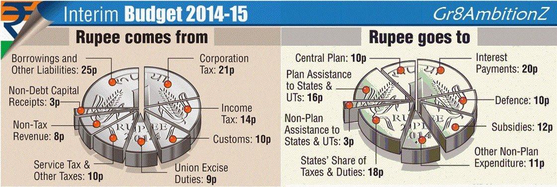 Some of the insights of Union Budget 2014-2015. - by Varun Associates, Mumbai Suburban