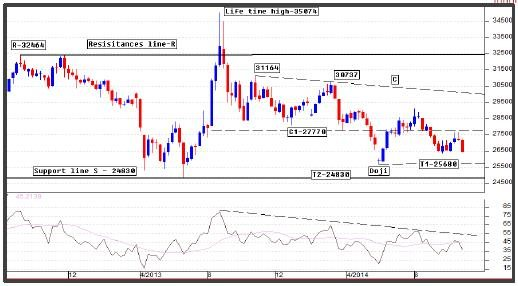 Gold Short Term Bearish, Target At 25680/25500: 