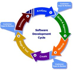 We provide complete solution for software. - by Solaris infotech Solution, Delhi