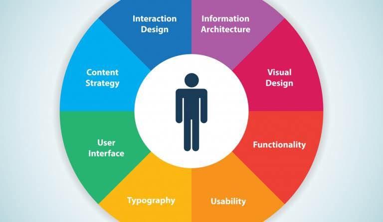 La usabilidad como principio básico de todo sitio web. Consulta por tu página ahora y atrae nuevos clientes. - by Tu Diseño Web, Buenos Aires