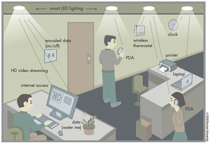 No Cables, No Routers.. In future Internet can come from a common household Light Bulb... Oh wait... It's not Wi-Fi it's called Li-Fi - by Business Bee Digital, Hyderabad