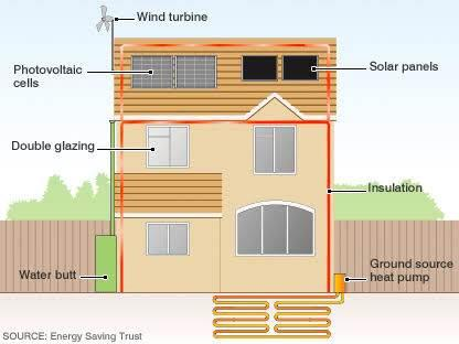 Complete eco-friendly solutions for a home  - by Eco-Friendly Solutions, hyderabad