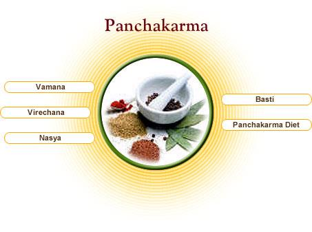 """Panchakarma: Panchakarma means """"five procedures"""". These five cleansing procedures remove accumulated waste materials in the body.  Medicated oil enema (Sneha Vasti) Decoction enema (Kashaya Vasti) Cleaning the bowels with medicines (Virecha - by Kashyapa Karma, New Delhi"""