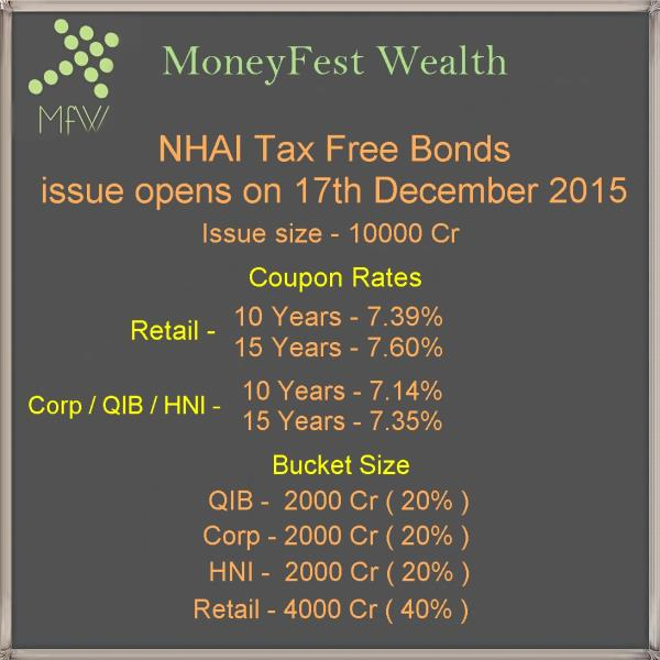 We expect this issue to be fully subscribed on day one (17 Dec) itself.  https://www.facebook.com/MoneyFestWealth/ - by MoneyFest Wealth, Kolkata