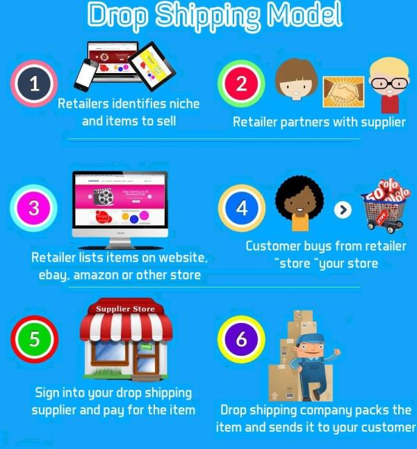 What is drop shipping? Drop shipping is a fulfillment model that allows you to buy products individually from a wholesaler and ship them directly to your customer. Instead of purchasing a large amount of inventory, you simply partner with a - by Dropshipping, we will provide product you sell on snapdeal,amazon,ebay,craftvilla., Haldwani