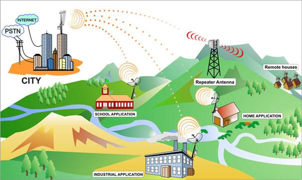 How our internet service works. - by BORKAR WIRELESS BROADBAND, NAGPUR