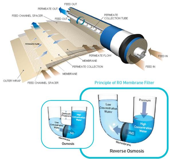 Aquatechplus Pvt Ltd is leading provider of #Membrane filtration system in Rajkot # Gujarat# India#  Contact us : 0281 - 6508081  or Visit :  Click Here   Click Here  Like us at : Facebook/Aquatechpluspvtltd  Twitter/Aquatechpluspvtltd  Ins - by Aquatech plus pvt ltd, Rajkot
