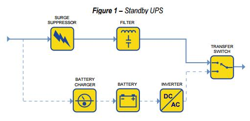 WE HAVE AN AVAILABILITY IN ONLINE UPS  Power is normally directly taken from the Utility with some filtering and surge protection. When the utility fails, the power switches to the inverter. The term standby is due to the battery and DC/AC  - by Expert Power Technology, Delhi