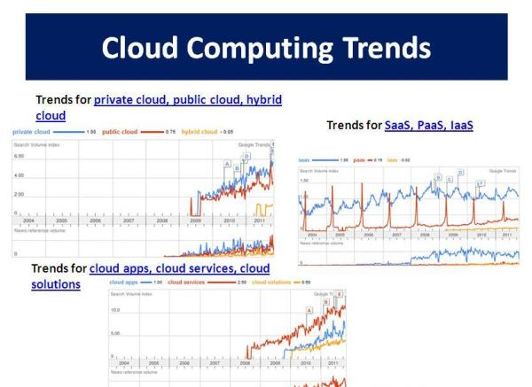 3 Cloud Computing Predictions   Cloud computing, once new, is today the center of interest in the world. A distinguished IT research, Gartner and advisory company implies that cloud computing has moved past the peak of inflated expectation - by Rulepaper, Bangalore