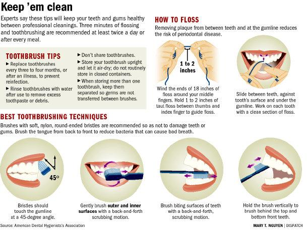 how to floss - by Perfect Smiles Dental Studio, Delhi