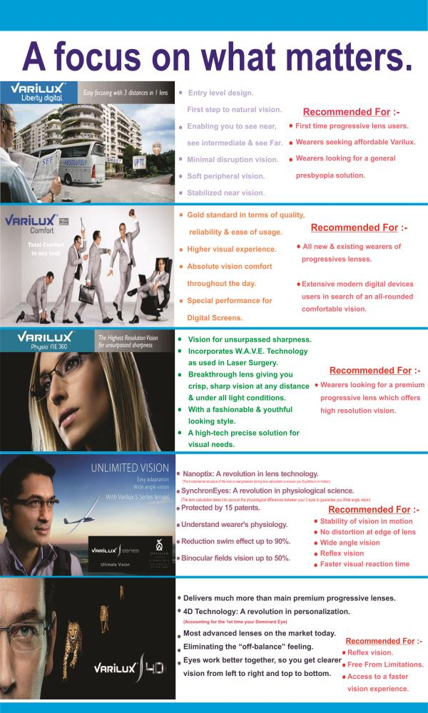 Introducing all new ranges of Multi focal Lenses - by Eye Vision Optics, Pune