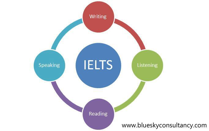 Prepare students for the IELTS exam, so they can fully develop their English Language Skills.  Preparation and lodging visa applications at the Australian High Commission in getting different types of visa namely Australian Student Visa, Au - by Student visa consultant  +91 9871203786, Delhi