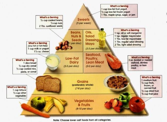 DiabeticFood puramid very effective for diabetes  about the amount of   Foods to be consumed chosding all food groups in the pyramid  - by Neelam consultant dietition., Hyderabad