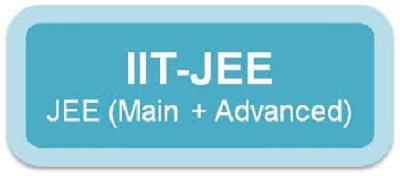 best iit jee classes in mayur vihar, delhi. science cafe provide best iit jee classes in mayur vihar, delhi. - by Science Cafe, East Delhi