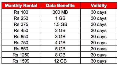 Double data offers available at Pettah ministore......... - by Vodafone Ministore Pettah, Thiruvananthapuram