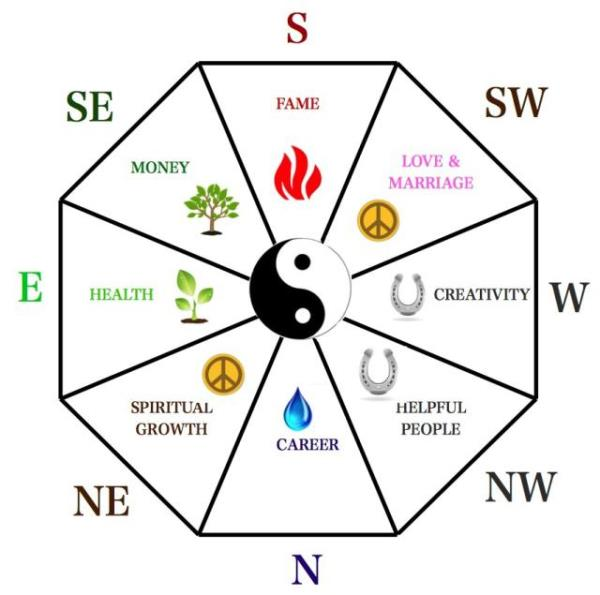 """If You Are Looking For Balance And Harmony In Your Home, Office, Factory etc."""" We Provide The Best #FengShuiConsultations and Advice to Arrange Your Homes For Good Luck, Prosperity, Health, Peace. - by Deepak Saini 