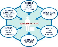 China products sourcing Agents in Faridabad China products sourcing Agents in Delhi China products sourcing Agents in Delhi NCR China products sourcing Agents in India - by Ocean Air Land Logistics @ 9811425857, Faridabad