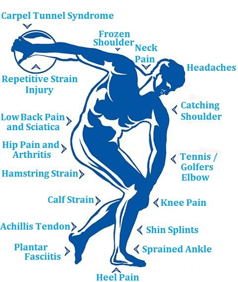 Physio Clinic for Treatment and Cure - by Physiotherapy | Paralysis Clinic | Vizag, Visakhapatnam