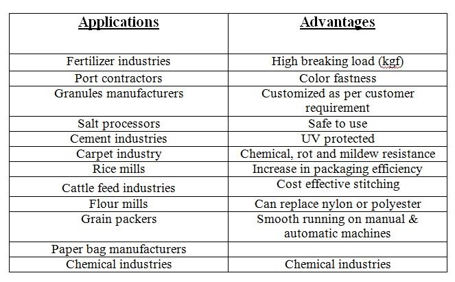 Bag closing threads and Industrial thread Advantages and applications   - by Shubham Polyspin Pvt Ltd., Ahmedabad