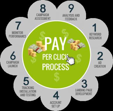 PPC MANAGEMENT SERVICES Make the most of your PPC strategy with strategic Google Adwords management by experienced professionals.  Since the inception of Google Adwords , Pay-Per Click has become one of the most popular tools for businesses - by Star Media solution Pvt. Ltd. @ 9958726123, Central Delhi