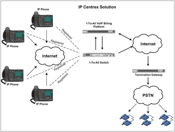 Centrex Service Provider - by Rising System Solutions, Chennai