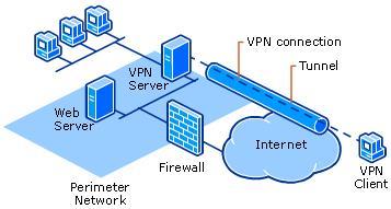 VPN Provider - by Rising System Solutions, Chennai