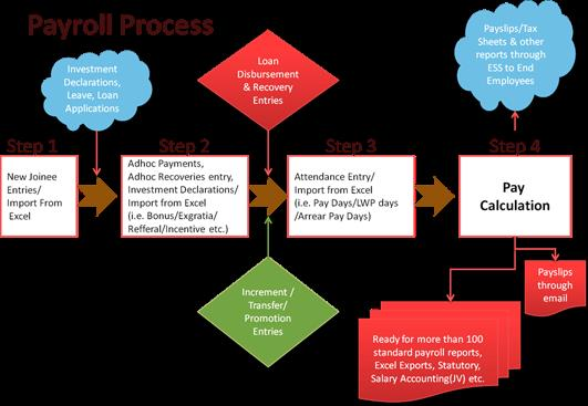 Payroll Software in Chennai   Online Payroll Process   Leave Management   Statutory Reports - by Spark Training Academy, Chennai