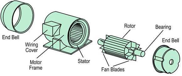 3 phase induction motor manufacture in Ahmedabad Gujarat  - by Shree Vinayak Electro services, Ahmedabad