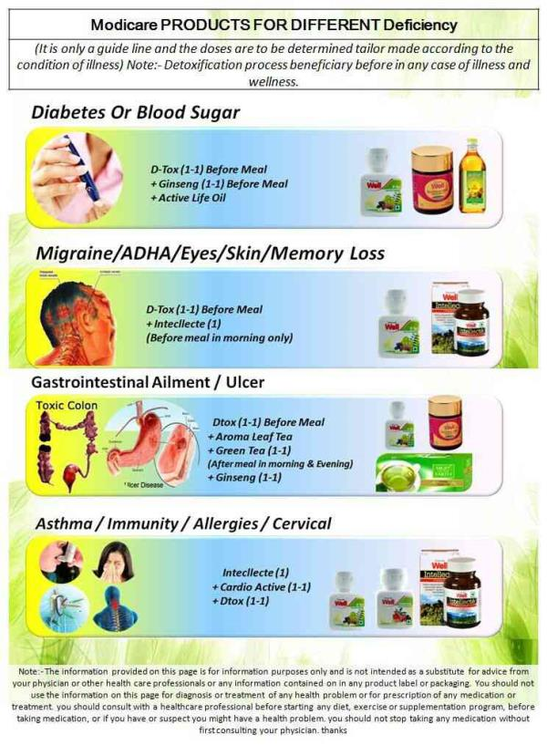 Treatment of migraine, blood sugar, memory loss, asthma, immunity, eye weakness, allergies, cervical with the help of food supplements - by FOOD SUPPLEMENTS, Amritsar