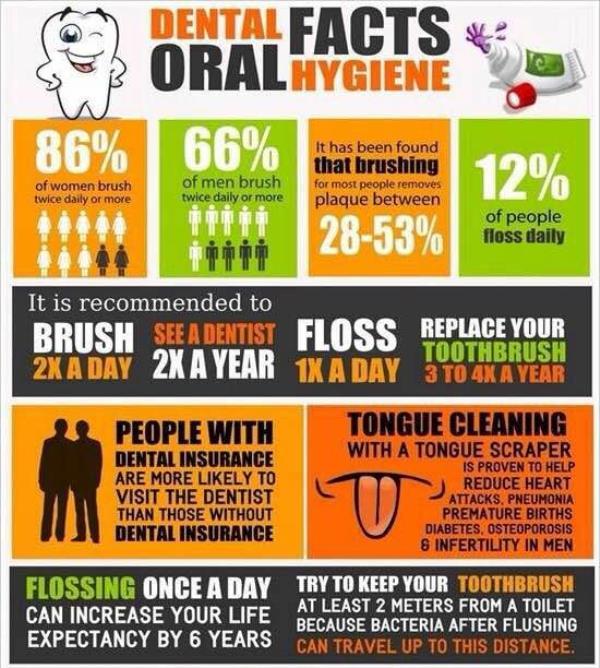 Oral hygiene - Dr Kansal's Dentistree  - by Dr Kansal's Dentistree, Karnal