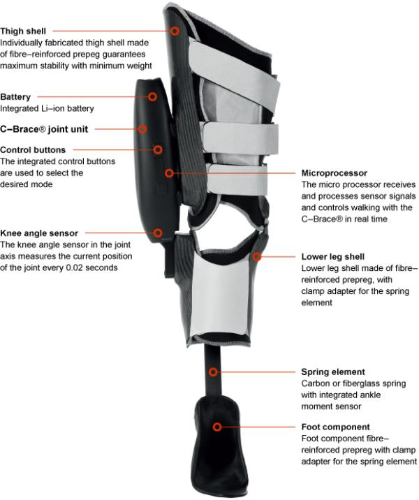 Orthotic Service and Supplies  Have you considered traveling to the United States so that you can have a consultation or fitting of a prosthesis such as an artificial leg or arm, like Otto Bock C-leg, C-brace or an orthotic device?  Our spe - by The Revive Prosthetic Orthotic Service And Supplies, Chennai