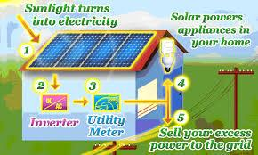 Manufactures of Solar Roof Tops Available from 1KWA To 50 KWA Sun Light Turns into Electricity   Sell Your Excess Power to the Grid  For Detail Contact : 09704383049 / 09440040314 OR mail to : svthyd@gmail.com/svtechnologies97@gmail.com  - by Sv Technologies, Hyderabad