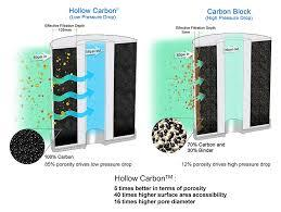 WE ARE THE BEST CARBON FILTER IN CHENNAI - by Sky Aqua Design, Chennai