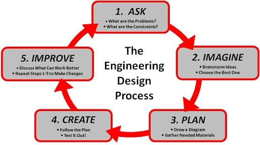 Occtans Design Engineers - by Occtans design Engineer , Ahmedabad