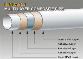 Online Distributor is the Authorised Distributor of KiTEC Composite Pipes in Kerala - by ONLINE DISTRIBUTERS, Ernakulam