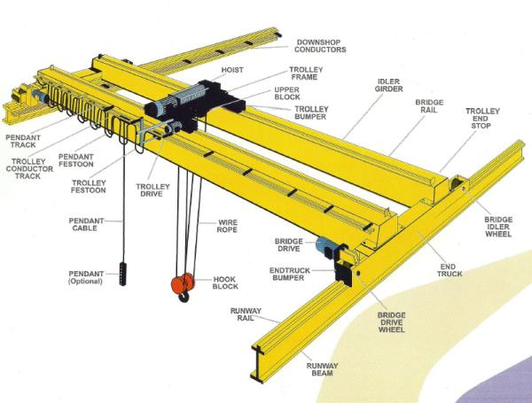 #EOT crane manufacturer in ahmedabad# An overhead crane, commonly called a bridge crane, is a type of crane found in industrial environments. An overhead crane consists of parallel runways with a traveling bridge spanning the gap - by VEDANT EOT CRANE, Ahmedabad