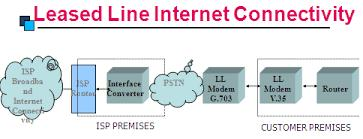 Lease Line Service Provider in Bangalore - by Netconnect Data Global @ 7676558558, Bangalore