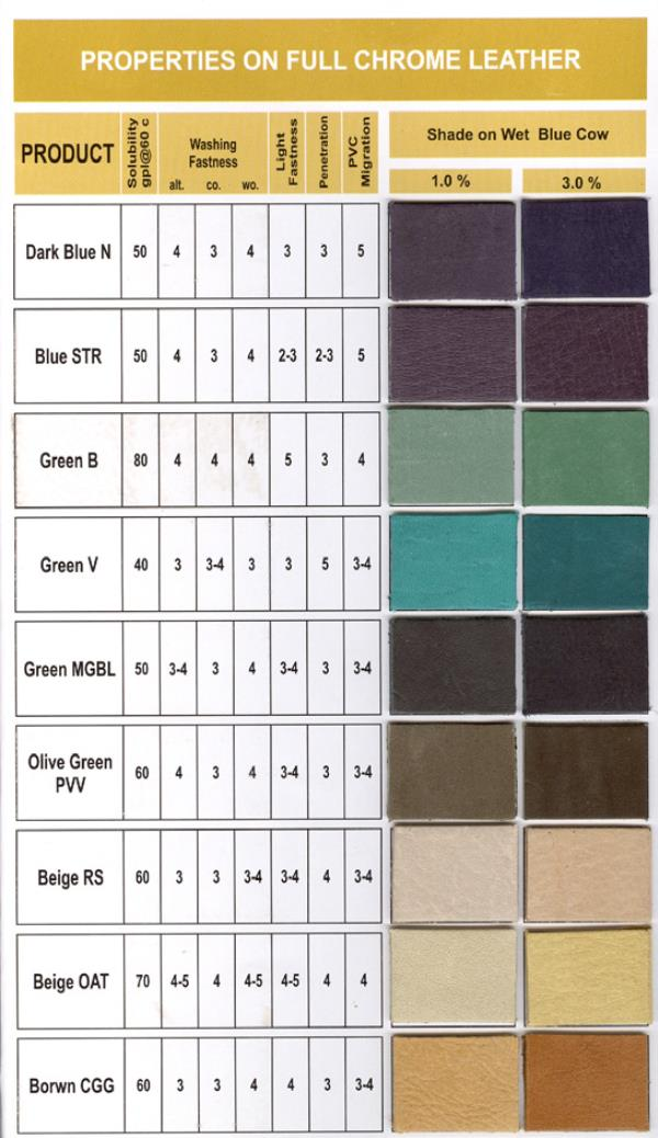 Leather Dyes in Turkey Leather Dyes in Bangladesh Leather Dyes in Pakistan Leather Dyes in Brazil Leather Dyes in Colombia - by ADITYA COLOR CHEM, AHMEDABAD