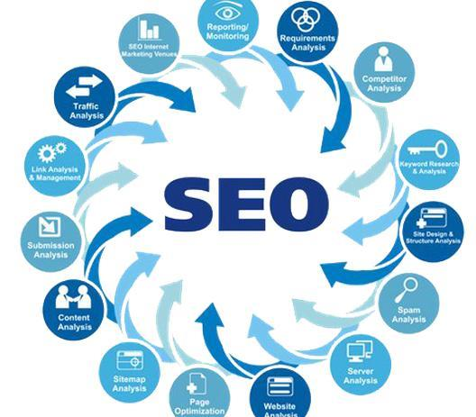 SEO MAJOR MAIN GOOGLE SERVICE MANUFACTURERS IN COIMBATORE - by SEO Services 9843292735, Coimbatore