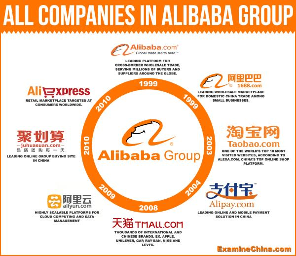 Anytime, Anywhere  As a platform, we continue to develop services to help businesses do more and discover new opportunities.   Whether it's sourcing from your mobile phone or contacting suppliers in their local language, turn to Alibaba.com - by Alibaba.Com 9840804525, Chennai