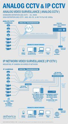 CCTV in chennai  - by Zen Online, Chennai