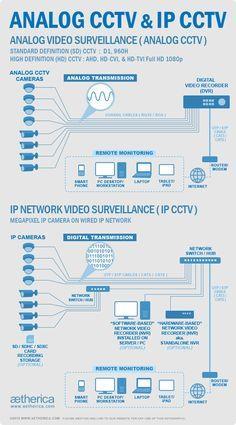 CCTV Camera in Chennai. IP and Analog CCTV Cameras - by Zen Online, Chennai