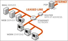 Leased line services in Koramangala Leased line services in Marathahalli Leased line services in Whitefield Leased line services in Electronic City Leased line services in BTM Layout Leased line services in Mysore Road Leased line services  - by Netconnect Data Global @ 7676558558, Bangalore