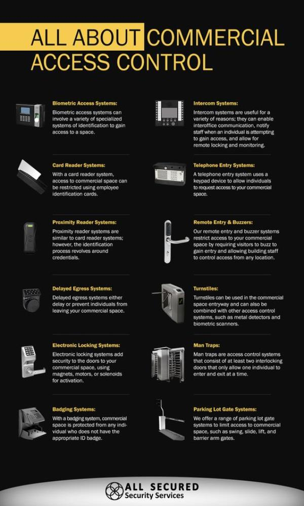 Access control system - An Overview - by Zen Online, Chennai