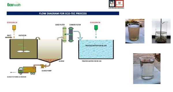 ECO Tech Waste water treatment is an Organic & An Environmental friendly product to treat sewage water from apartments and commercial building or Effluent waste water from industries and factory can be treated  to a drinkable grade water. I - by Matrika Marketing, Bangalore