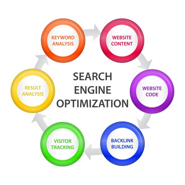 we are best seo company in delhi. - by Online Promotions 9911443407, Delhi