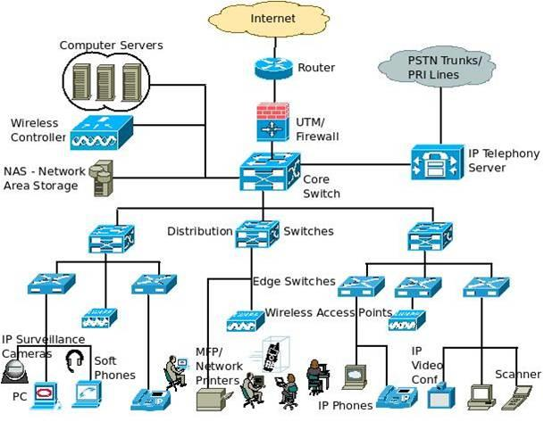 UNIFIED NETWORK - by Zen Online, Chennai