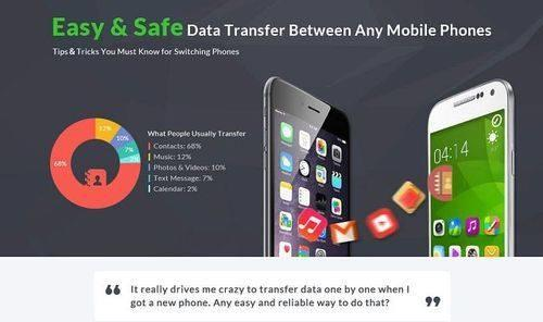 Data Transfer from An Old Phone to New Smartphone is Easy & Safe with  Our Ume-36 Device - by Iphone Unlocking, Ahmedabad