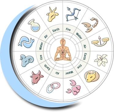 Achrya Babli Ji @ 9810930691 Our Vision – We aspire to be the most accurate and dependable horoscope astrology service provider not only for people in South Delhi, India.she is a famous numerologist, Astrologist, Palmist, Gemologist & vaast - by Achrya Babli Ji @ Phone Consulting @ Rs 2100/-, South Delhi